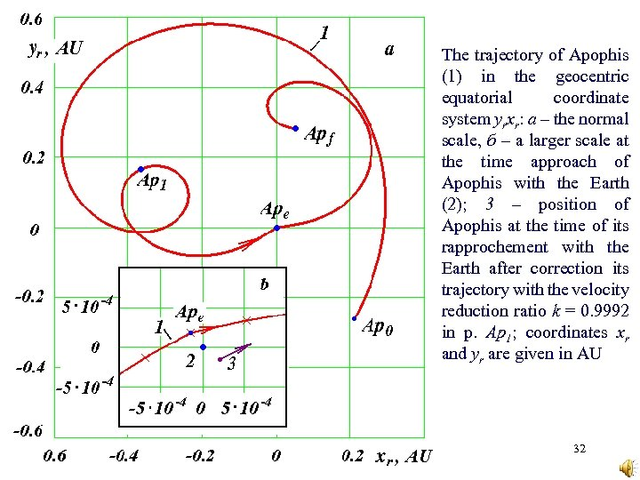 The trajectory of Apophis (1) in the geocentric equatorial coordinate system yrxr: а –