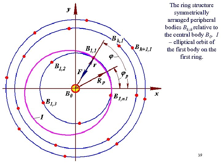 The ring structure symmetrically arranged peripheral bodies Bk, ik relative to the central body
