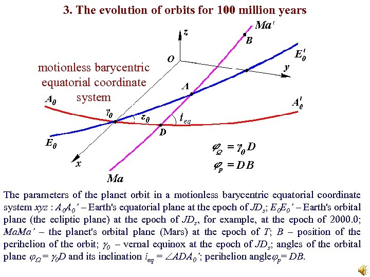 3. The evolution of orbits for 100 million years motionless barycentric equatorial coordinate system