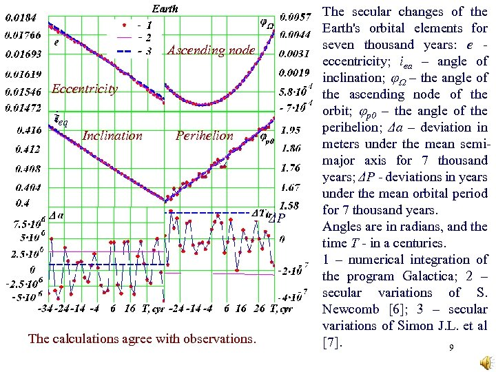 Ascending node Eccentricity ieq Inclination Perihelion ΔP The calculations agree with observations. The secular