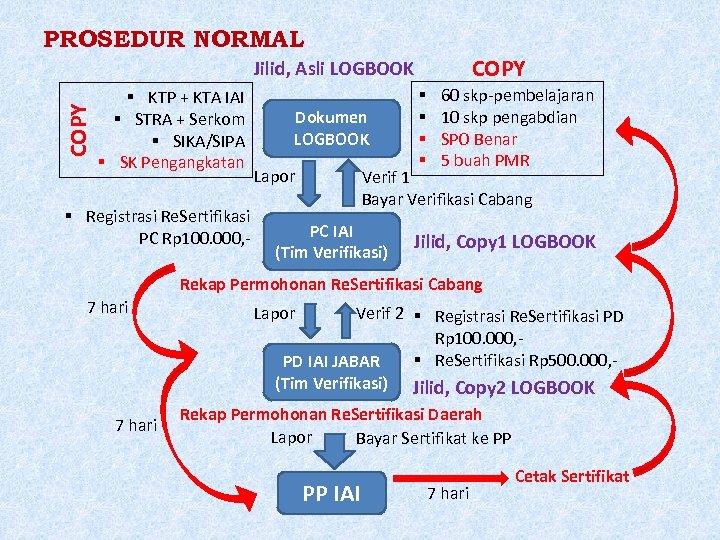 PROSEDUR NORMAL COPY Jilid, Asli LOGBOOK KTP + KTA IAI STRA + Serkom SIKA/SIPA