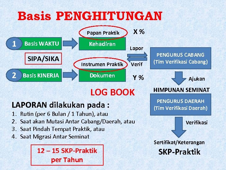 Basis PENGHITUNGAN Papan Praktik 1 Basis WAKTU SIPA/SIKA 2 Basis KINERJA Kehadiran Instrumen Praktik
