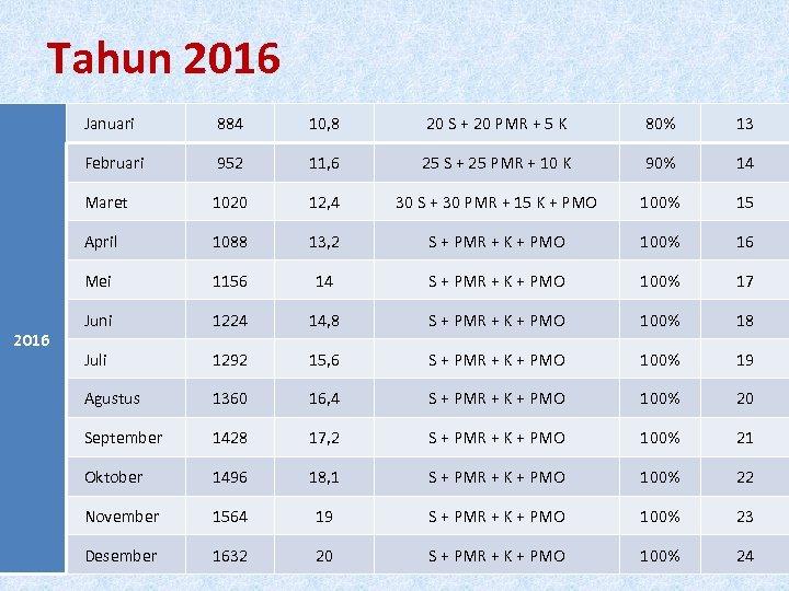 Tahun 2016 Januari 10, 8 20 S + 20 PMR + 5 K 80%