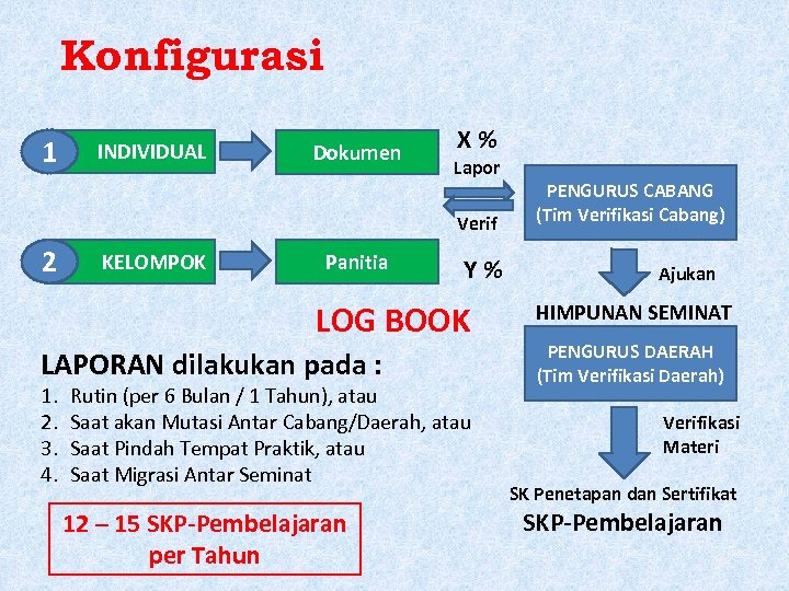 Konfigurasi 1 INDIVIDUAL Dokumen X% Lapor Verif 2 KELOMPOK Panitia Y% LOG BOOK LAPORAN