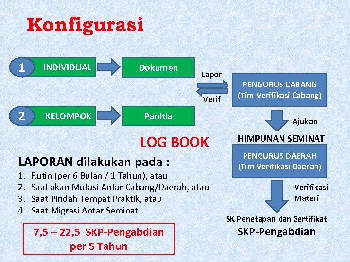 Konfigurasi 1 INDIVIDUAL Dokumen Lapor Verif 2 KELOMPOK Panitia LOG BOOK LAPORAN dilakukan pada