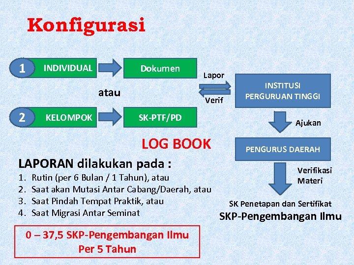 Konfigurasi 1 INDIVIDUAL Dokumen atau 2 KELOMPOK Lapor Verif SK-PTF/PD LOG BOOK LAPORAN dilakukan