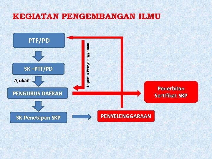 PTF/PD SK –PTF/PD Ajukan Laporan Penyelenggaraan KEGIATAN PENGEMBANGAN ILMU Penerbitan Sertifikat SKP PENGURUS DAERAH