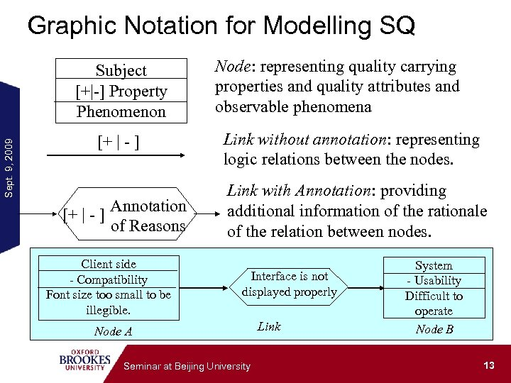 Graphic Notation for Modelling SQ Sept. 9, 2009 Subject [+|-] Property Phenomenon [+ |