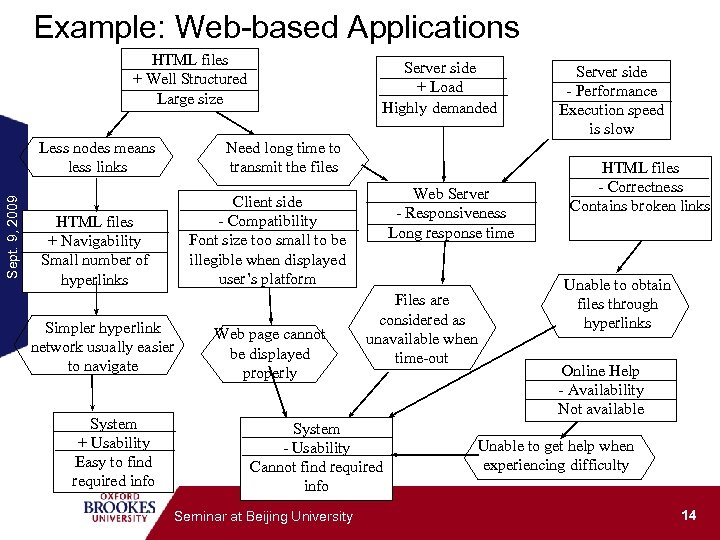 Example: Web-based Applications HTML files + Well Structured Large size Sept. 9, 2009 Less