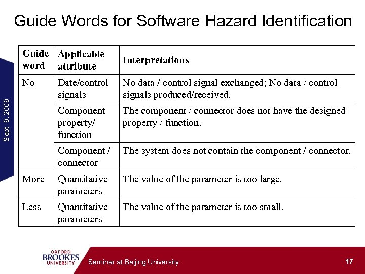 Guide Words for Software Hazard Identification Guide Applicable word attribute Date/control signals No data