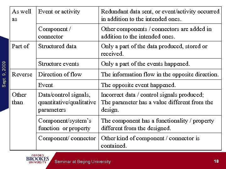 As well as Sept. 9, 2009 Redundant data sent, or event/activity occurred in addition