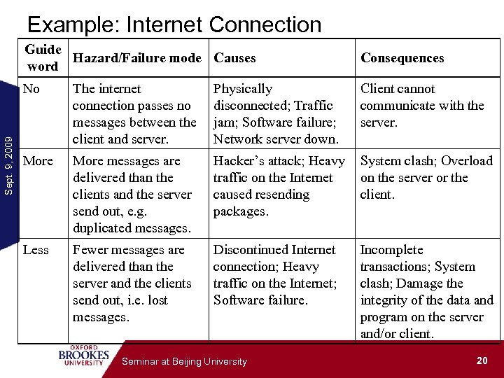 Example: Internet Connection Guide Hazard/Failure mode Causes word Consequences Sept. 9, 2009 No The