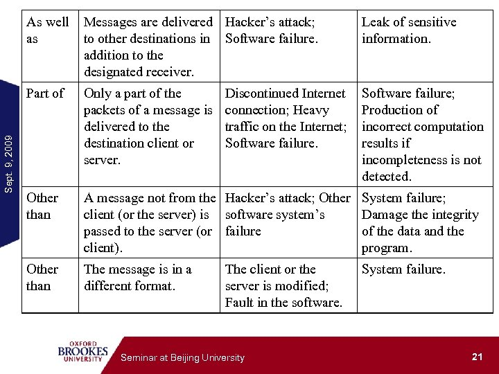 Messages are delivered Hacker's attack; to other destinations in Software failure. addition to the