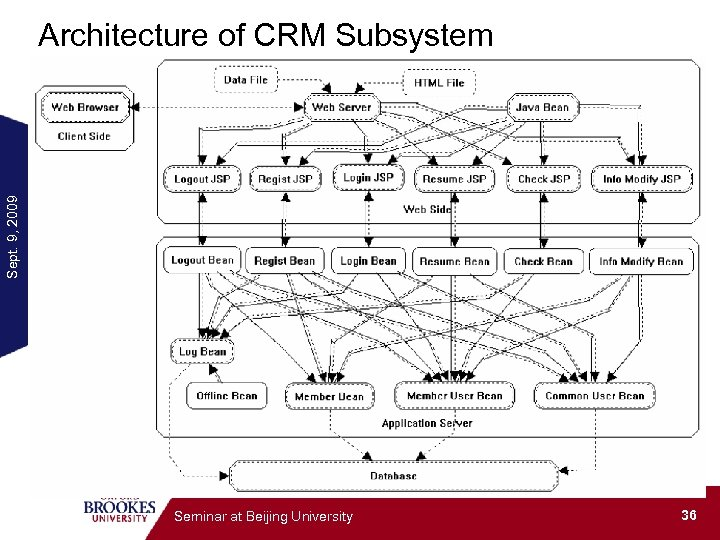 Sept. 9, 2009 Architecture of CRM Subsystem Seminar at Beijing University 36