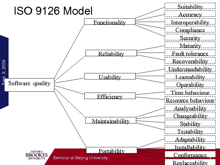 ISO 9126 Model Functionality Sept. 9, 2009 Reliability Software quality Usability Efficiency Maintainability Portability