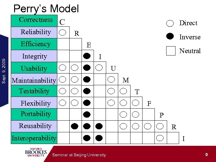 Perry's Model Correctness C Reliability Sept. 9, 2009 Efficiency Direct R Inverse E Integrity