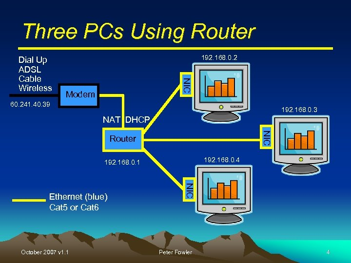 Three PCs Using Router 192. 168. 0. 2 NIC Dial Up ADSL Cable Wireless