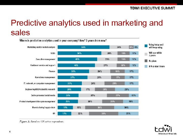 Predictive analytics used in marketing and sales 6