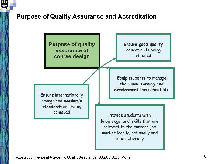 Purpose of Quality Assurance and Accreditation Tagoe 2008: Regional Academic Quality Assurance CUSAC Uo.