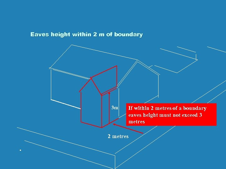 Eaves height within 2 m of boundary 3 m 2 metres . If within