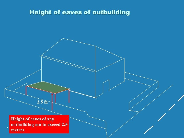 Height of eaves of outbuilding 2. 5 m . Height of eaves of any