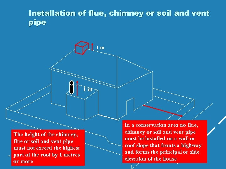 Installation of flue, chimney or soil and vent pipe 1 m 1 m .