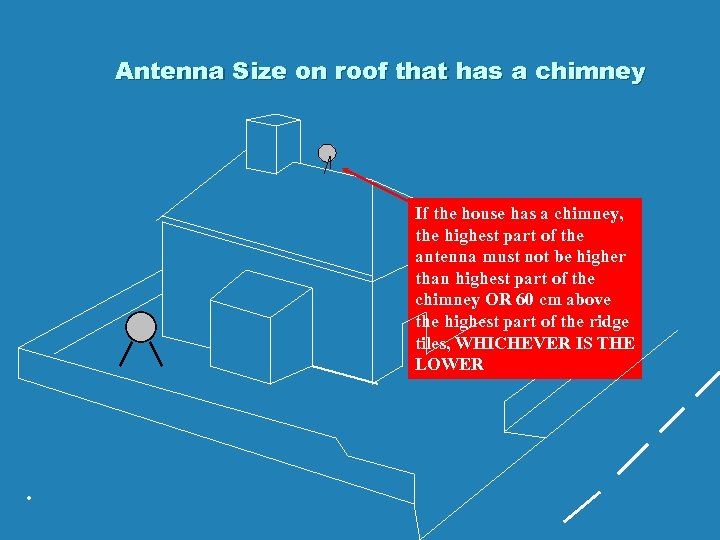 Antenna Size on roof that has a chimney If the house has a chimney,