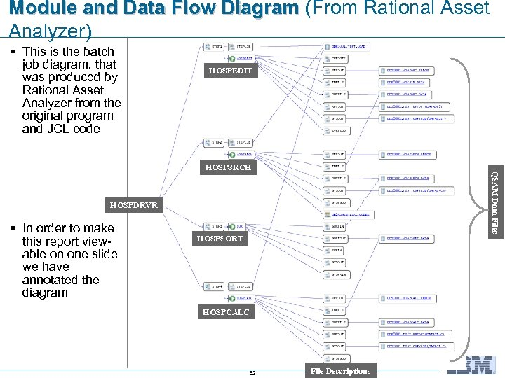 Module and Data Flow Diagram (From Rational Asset Analyzer) § This is the batch
