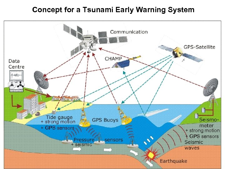 Concept for a Tsunami Early Warning System + strong motion + GPS sensors +