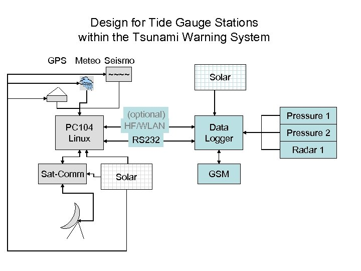 Design for Tide Gauge Stations within the Tsunami Warning System GPS Meteo Seismo ~~~~