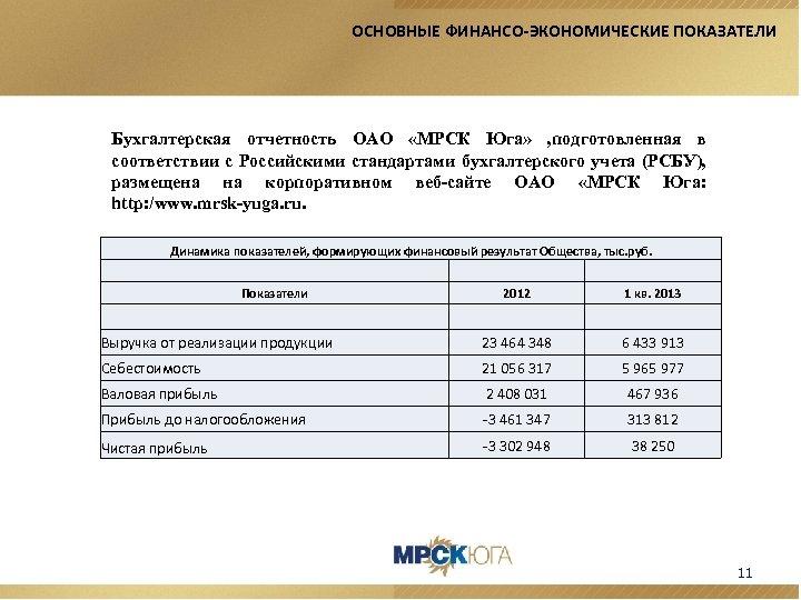 ОСНОВНЫЕ ФИНАНСО-ЭКОНОМИЧЕСКИЕ ПОКАЗАТЕЛИ Бухгалтерская отчетность ОАО «МРСК Юга» , подготовленная в соответствии с Российскими