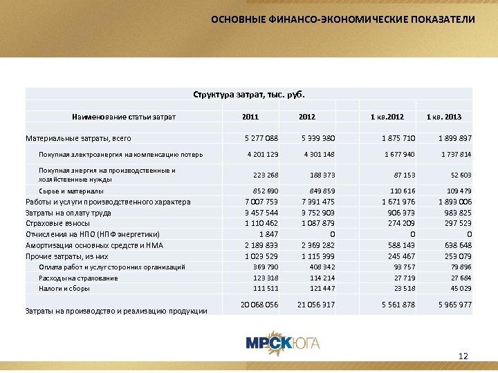 ОСНОВНЫЕ ФИНАНСО-ЭКОНОМИЧЕСКИЕ ПОКАЗАТЕЛИ Структура затрат, тыс. руб. Наименование статьи затрат Материальные затраты, всего Покупная