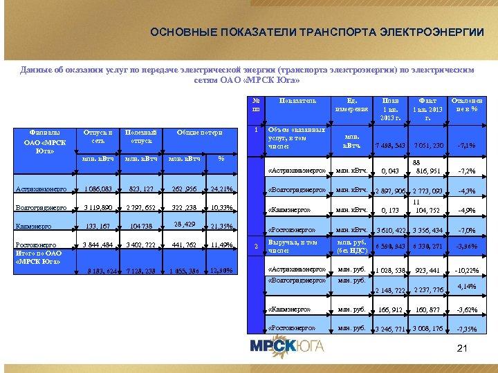 ОСНОВНЫЕ ПОКАЗАТЕЛИ ТРАНСПОРТА ЭЛЕКТРОЭНЕРГИИ Данные об оказании услуг по передаче электрической энергии (транспорта электроэнергии)