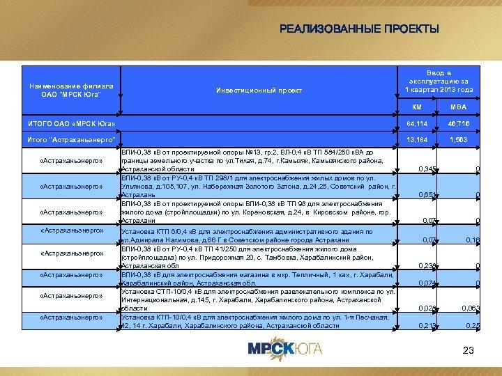 РЕАЛИЗОВАННЫЕ ПРОЕКТЫ Наименование филиала ОАО