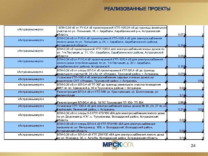 РЕАЛИЗОВАННЫЕ ПРОЕКТЫ «Астраханьэнерго» «Астраханьэнерго» ВЛИ-0, 38 к. В от РУ-0, 4 к. В проектируемой