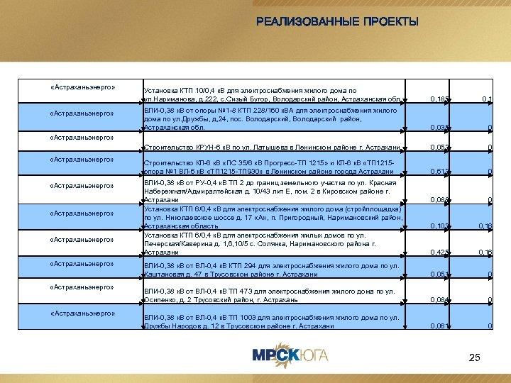 РЕАЛИЗОВАННЫЕ ПРОЕКТЫ «Астраханьэнерго» Установка КТП 10/0, 4 к. В для электроснабжения жилого дома по