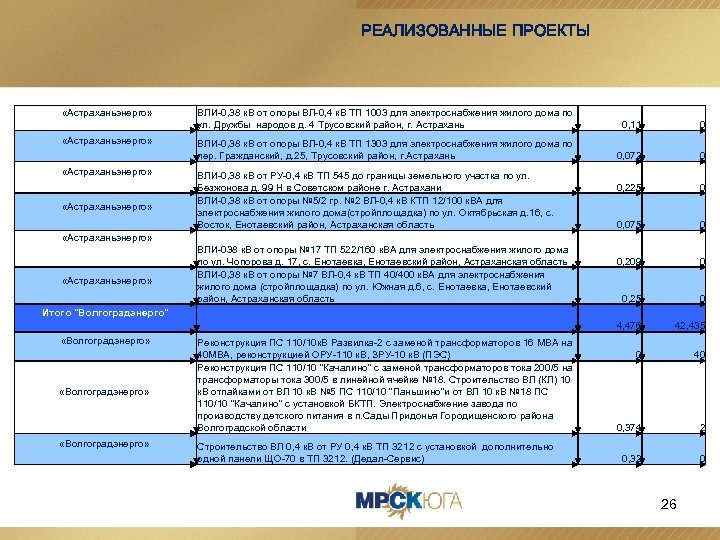 РЕАЛИЗОВАННЫЕ ПРОЕКТЫ «Астраханьэнерго» ВЛИ-0, 38 к. В от опоры ВЛ-0, 4 к. В ТП