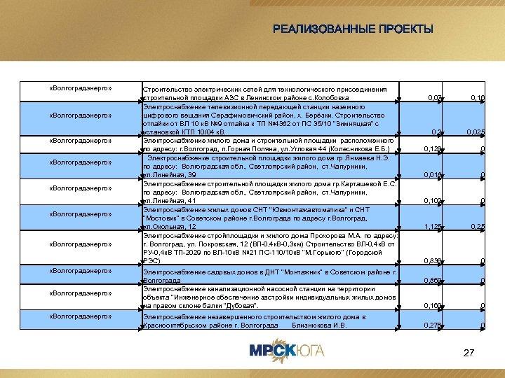 РЕАЛИЗОВАННЫЕ ПРОЕКТЫ «Волгоградэнерго» «Волгоградэнерго» «Волгоградэнерго» Строительство электрических сетей для технологического присоединения строительной площадки АЗС