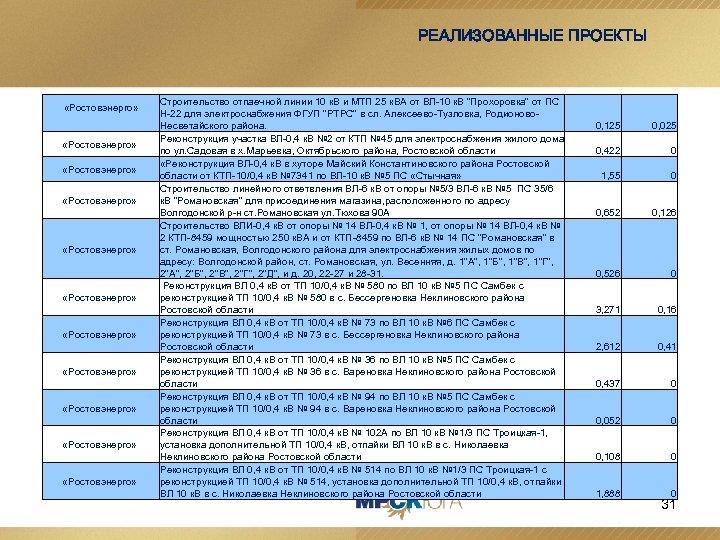 РЕАЛИЗОВАННЫЕ ПРОЕКТЫ «Ростовэнерго» «Ростовэнерго» «Ростовэнерго» Строительство отпаечной линии 10 к. В и МТП 25