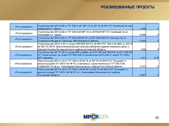РЕАЛИЗОВАННЫЕ ПРОЕКТЫ «Ростовэнерго» «Ростовэнерго» Строительство ВЛ 0, 4 к. В от ТП 10/0, 4