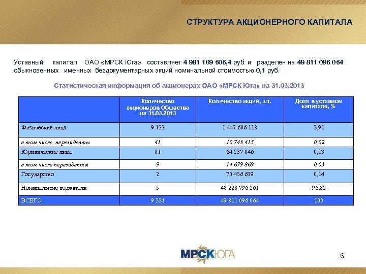 СТРУКТУРА АКЦИОНЕРНОГО КАПИТАЛА Уставный капитал ОАО «МРСК Юга» составляет 4 981 109 606, 4