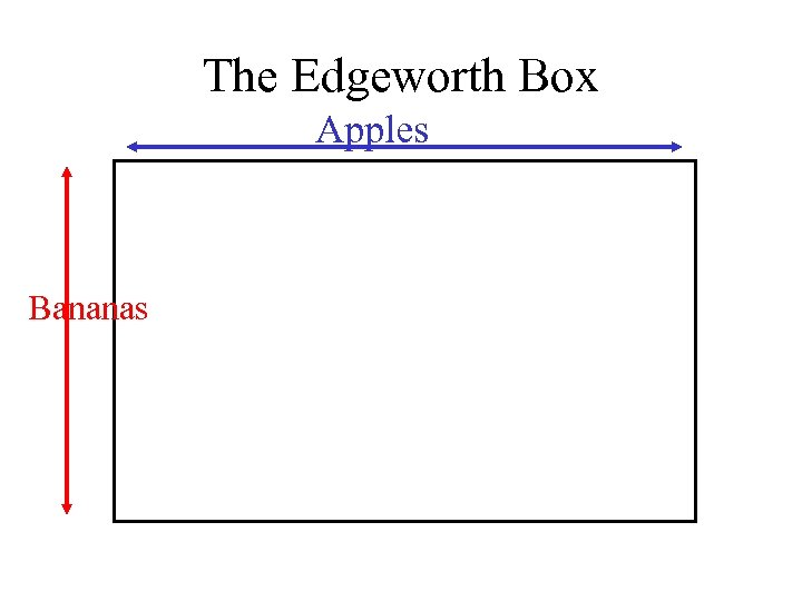 The Edgeworth Box Apples Bananas