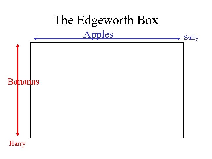 The Edgeworth Box Apples Bananas Harry Sally