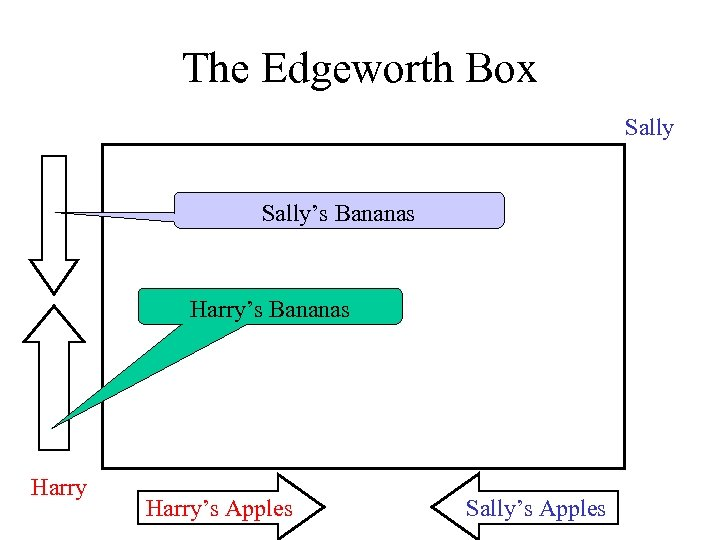 The Edgeworth Box Sally's Bananas Harry's Apples Sally's Apples
