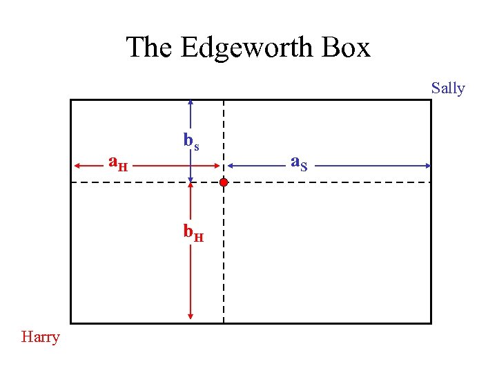 The Edgeworth Box Sally a. H bs b. H Harry a. S