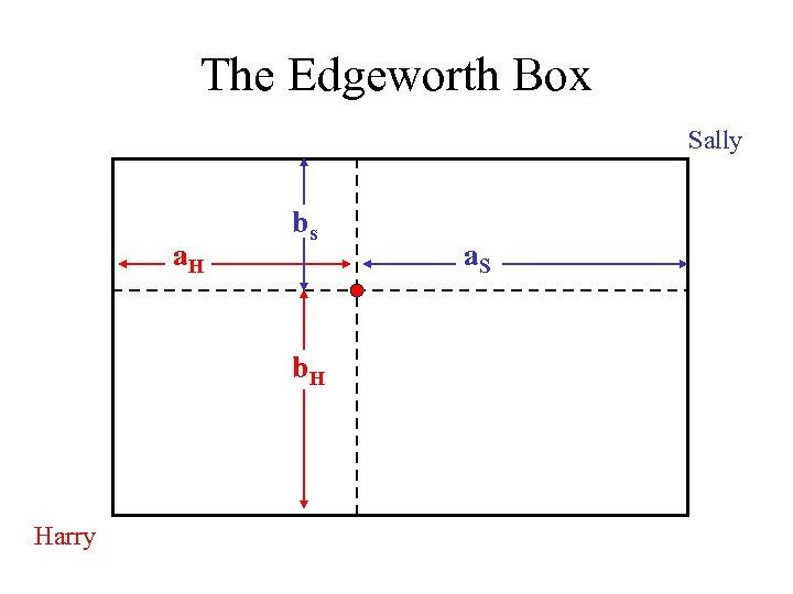 The Edgeworth Box Sally a. H bs b. H Harry a. S