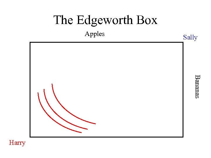 The Edgeworth Box Apples Sally Bananas Harry