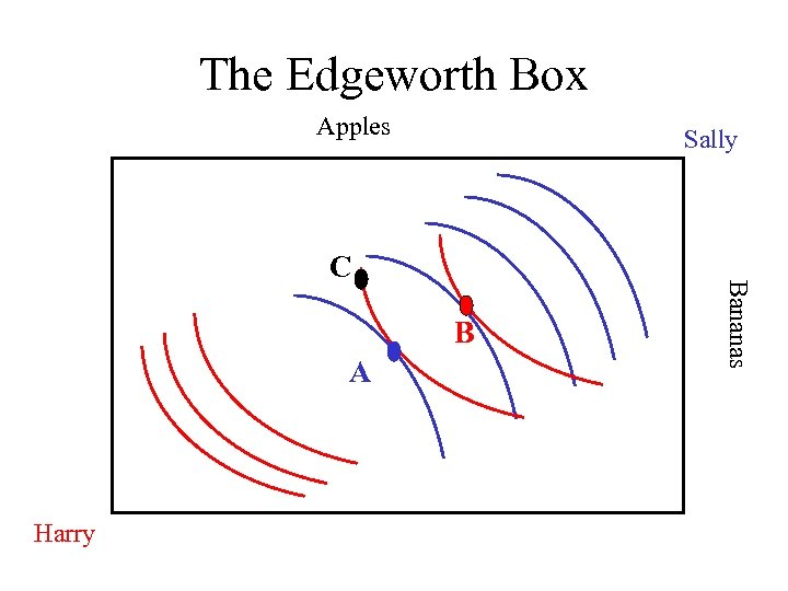 The Edgeworth Box Apples Sally B A Harry Bananas C