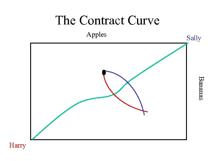 The Contract Curve Apples Sally Bananas Harry