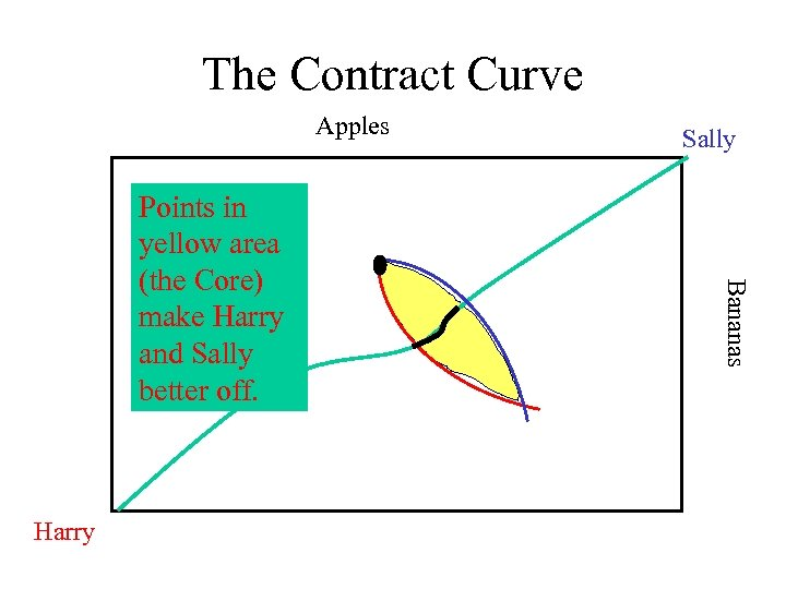 The Contract Curve Apples Harry Bananas Points in yellow area (the Core) make Harry